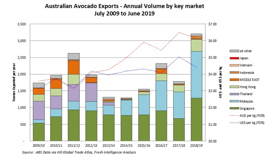 A graph of the past 10 years of Australian avocado exports